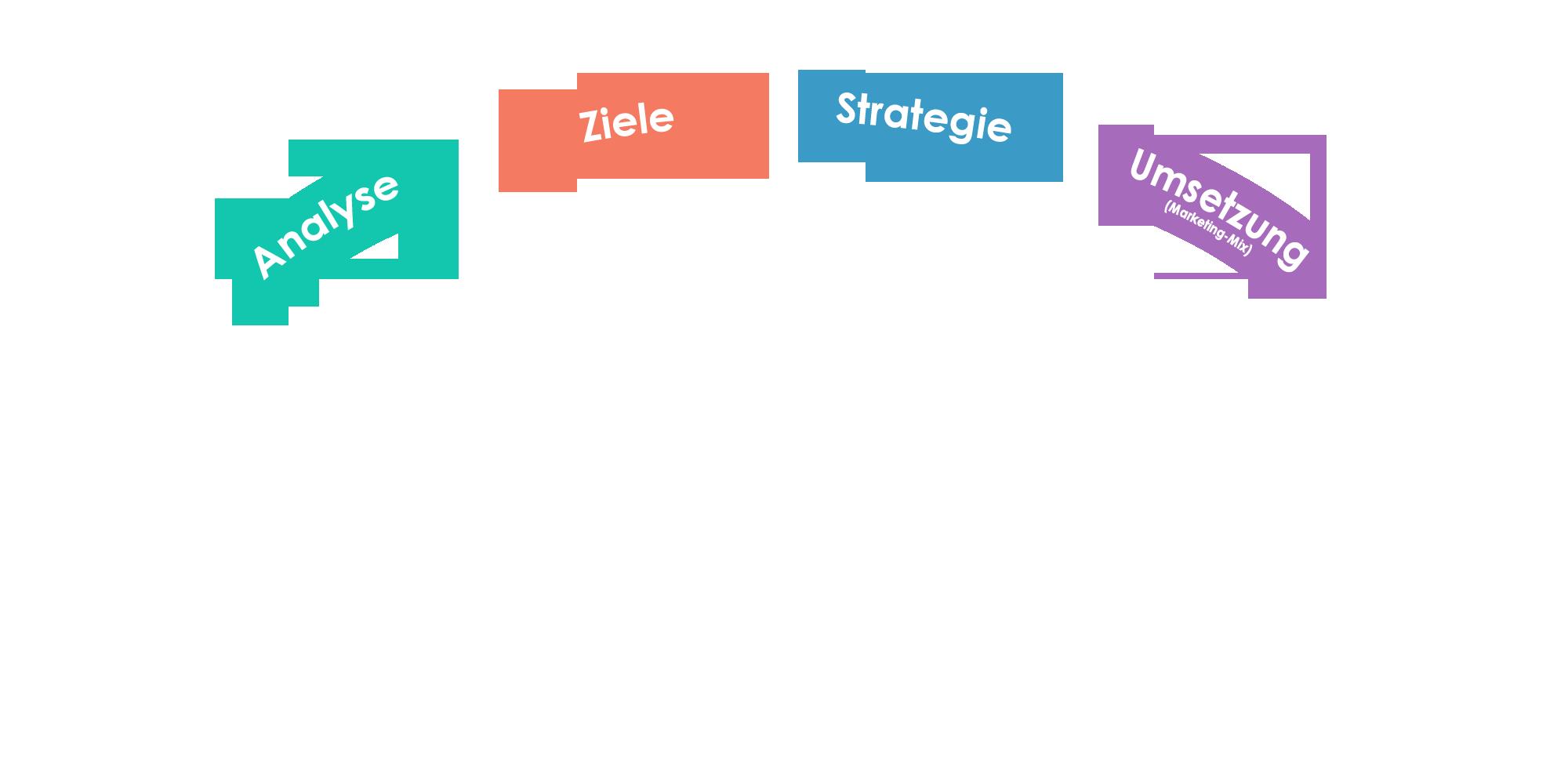 Beratung bei strategischem und operativem Marketing